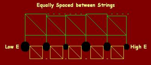Classical Guitar String Spacing of the Fingerboard Nut 2