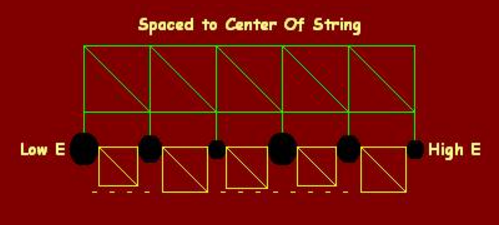 Classical Guitar String Spacing of the Fingerboard Nut